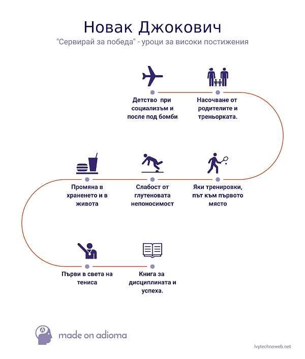 "Новак Джокович - ""Сервирай за победа"" - уроци за високи постижения 1"