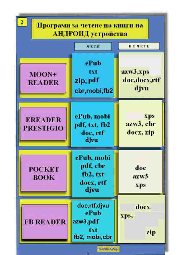 Програма за четене на Андроид-2ра част -