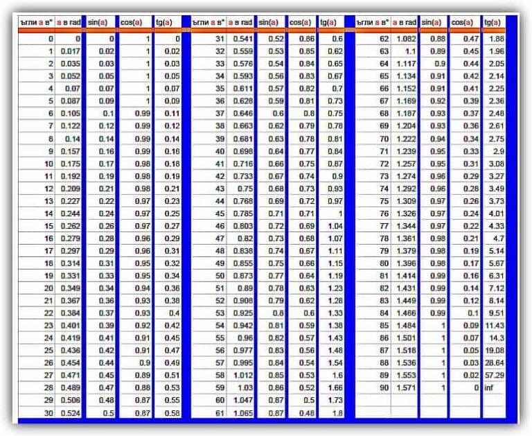 Таблица-sina-cosa-tga631x771-