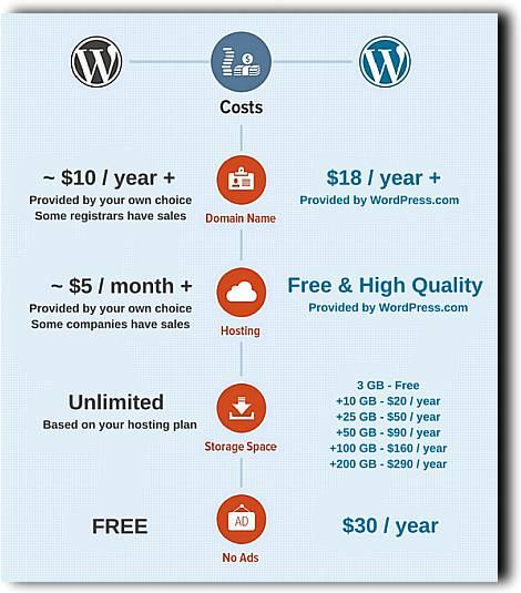 Разлика-между-WordPress.com-и-WordPress.org-3