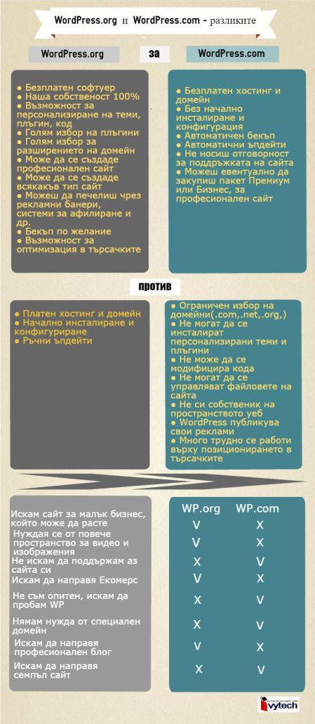 Разликите-между-WordPress.com-и-WordPress.org-450x1030