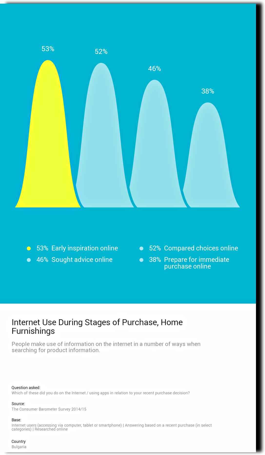 Как-се-използват-интернет-статистики-и-данни-от-Consumer-Barometer-на-Google-2