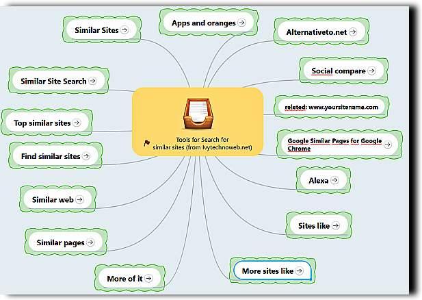 Mind map similar sites - Ivytechnoweb.net