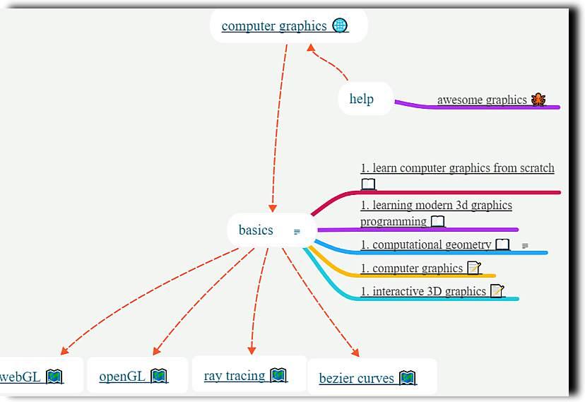Да търсим и откриваме знания, да учим с най-новата Карта на знанието (Knowledge Map) 1