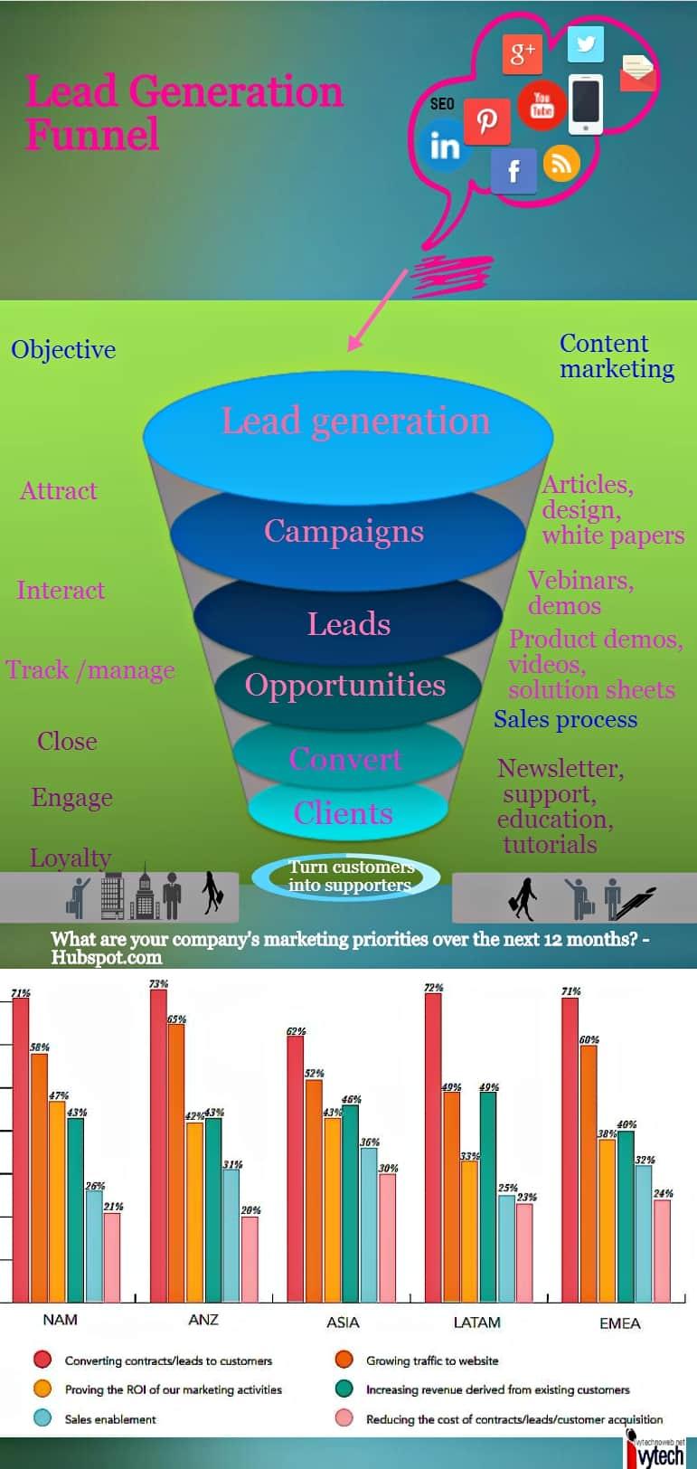 Lead generation - Ivytechnoweb