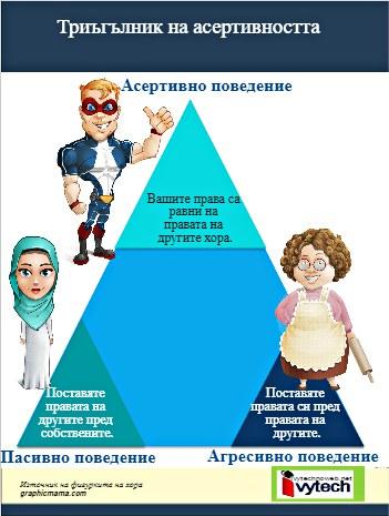 Как да спечелим уважението на другите ,триъгълник на асертивността