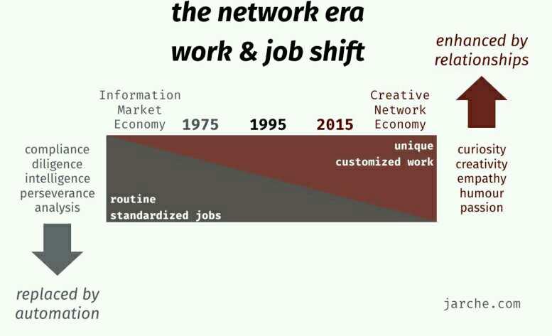 Развитие на труда