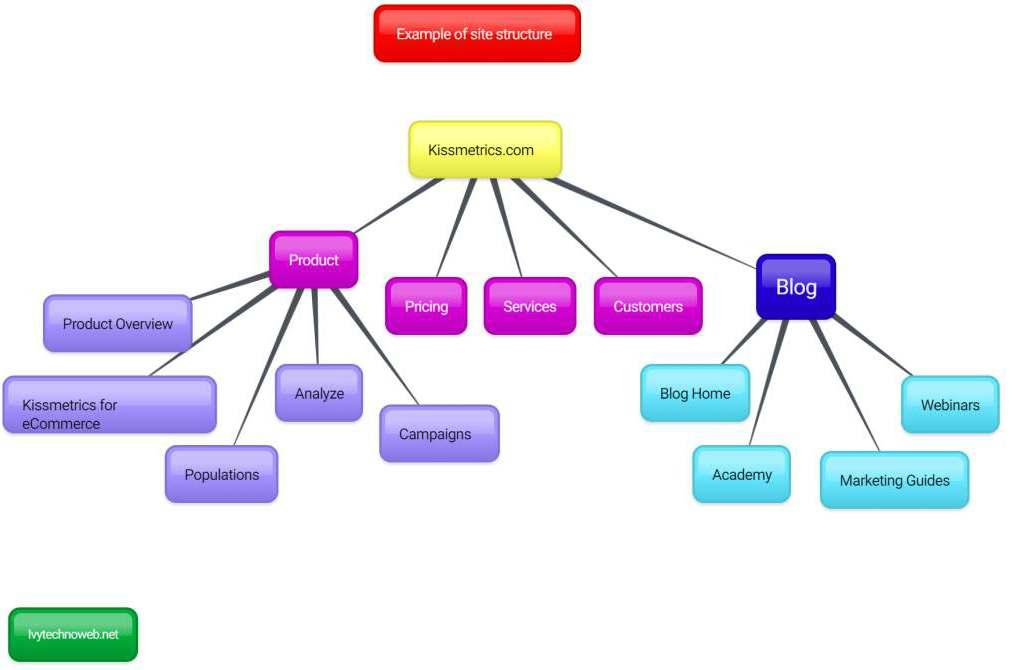 Структура на сайт 2