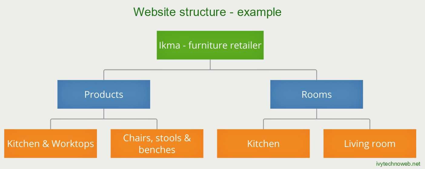 Структура на сайт 10