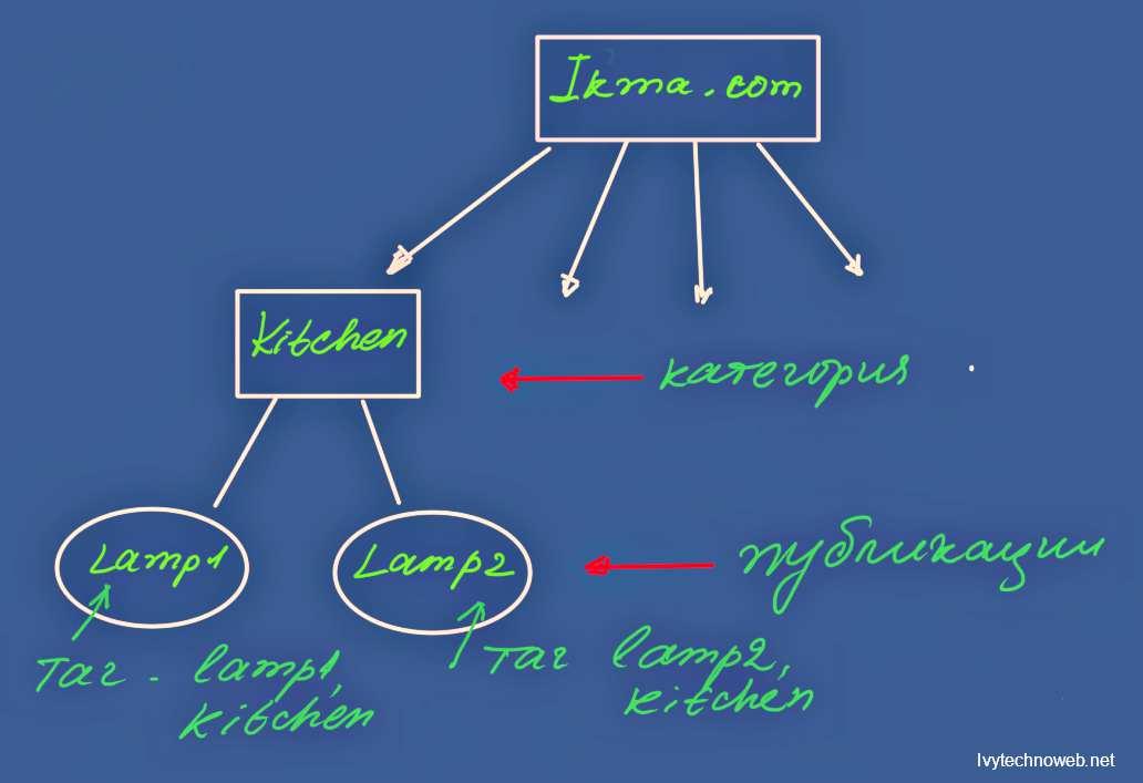Структур9 на сайт 8
