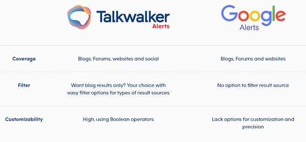 Разлика на Talkwalker с Google Alert