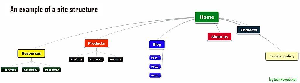 Как да ускорим индексиране на нова публикация 6