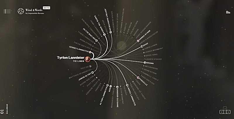 Красиви впечатляващи сайтове за визуализация на данни-2