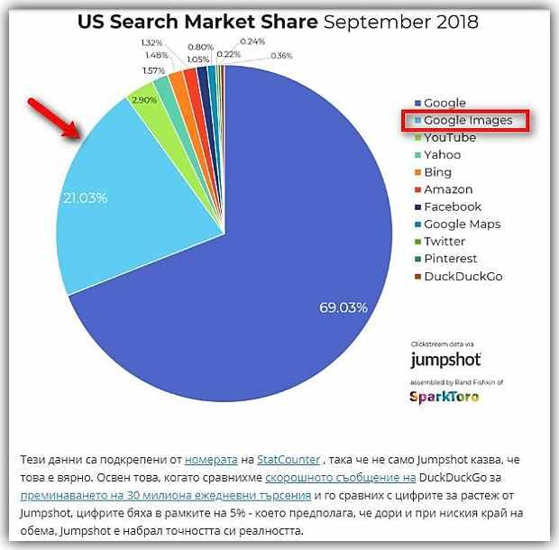 Търсене по изображения в Google 2018, САЩ