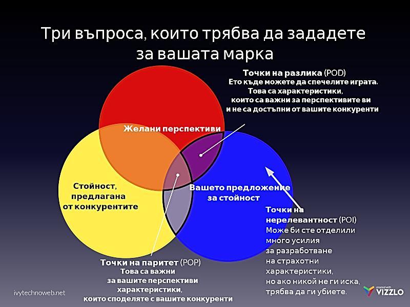 3 въпроса за твоята марка