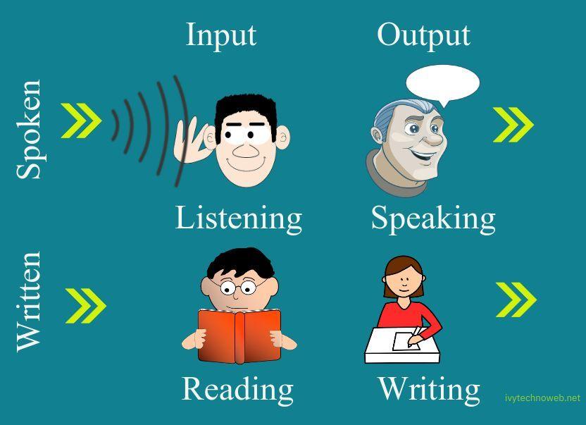 Безплатно изучаване на английски език - слушай, говори, чети, пиши