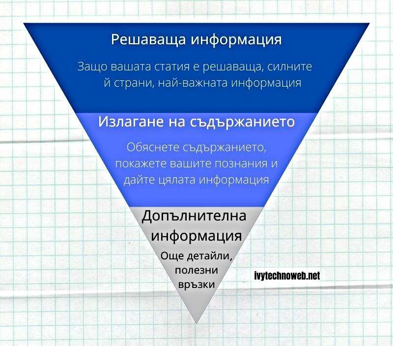 Обърната пирамида в стила на писане