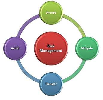 Управление на риска