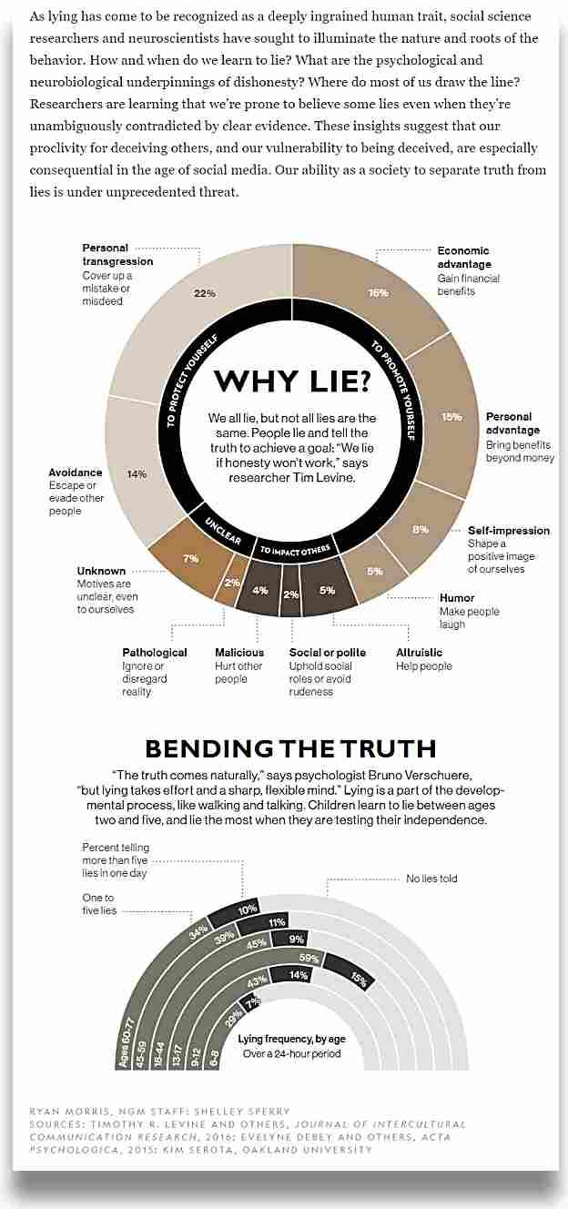 Защо лъжем?