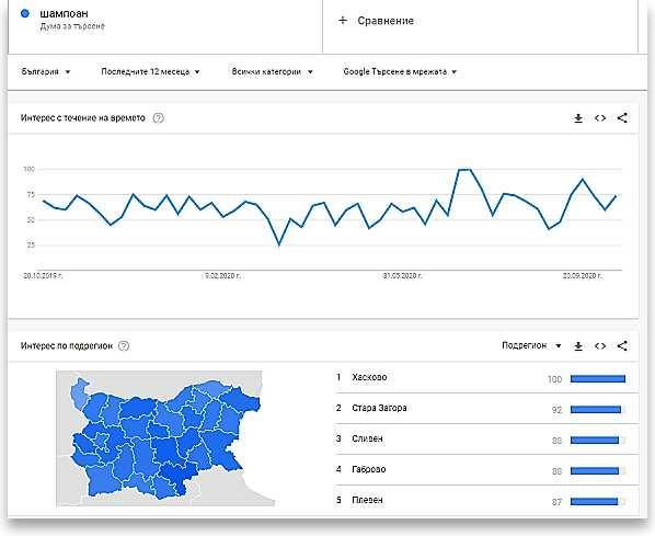Google Trends в полза на маркетинг на съдържание