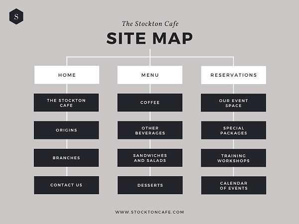 Canva sitemap - инструменти за създаване на визуална карта на сайт