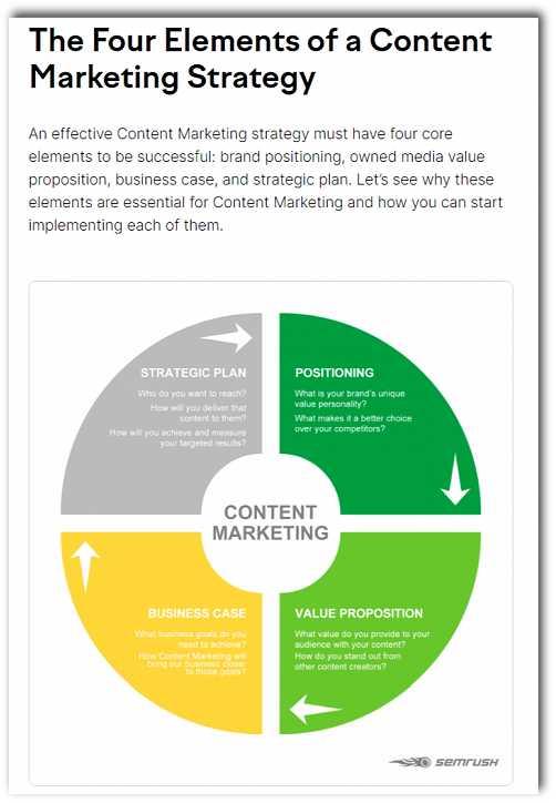 4те елемента на стратегията на маркетинг на съдържание
